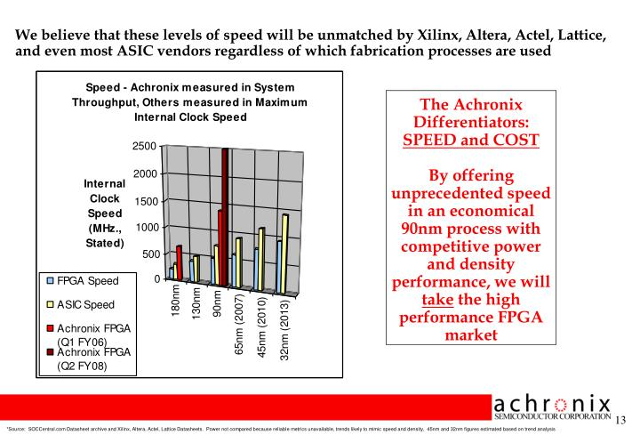 We believe that these levels of speed will be unmatched by Xilinx, Altera, Actel, Lattice, and even most ASIC vendors regardless of which fabrication processes are used