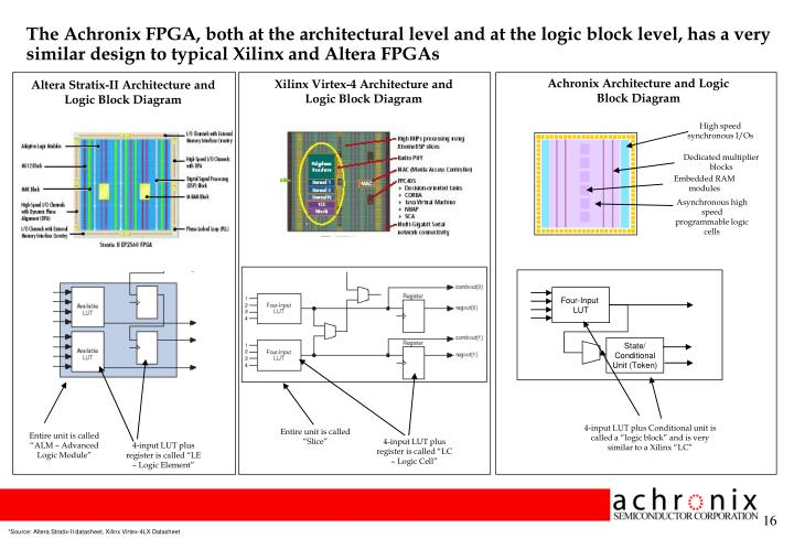 The Achronix FPGA, both at the architectural level and at the logic block level, has a very similar design to typical Xilinx and Altera FPGAs