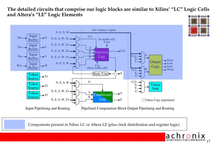 "The detailed circuits that comprise our logic blocks are similar to Xilinx' ""LC"" Logic Cells and Altera's ""LE"" Logic Elements"