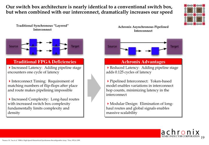 Our switch box architecture is nearly identical to a conventional switch box, but when combined with our interconnect, dramatically increases our speed
