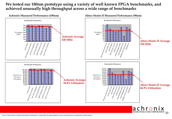 We tested our 180nm prototype using a variety of well known FPGA benchmarks, and achieved unusually high throughput across a wide range of benchmarks
