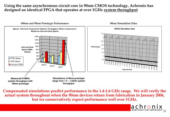 Using the same asynchronous circuit core in 90nm CMOS technology, Achronix has designed an identical FPGA that operates at over 1GHz