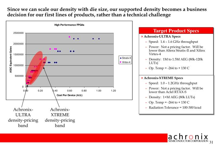 Since we can scale our density with die size, our supported density becomes a business decision for our first lines of products, rather than a technical challenge