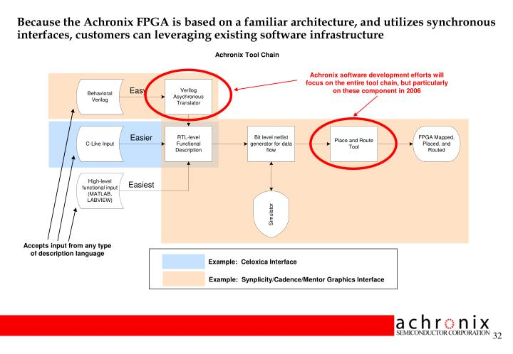Because the Achronix FPGA is based on a familiar architecture, and utilizes synchronous interfaces, customers can leveraging existing software infrastructure