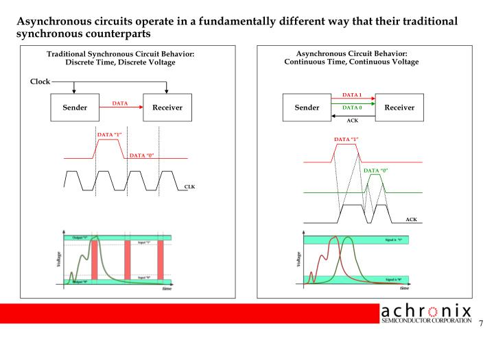 Asynchronous circuits operate in a fundamentally different way that their traditional synchronous counterparts
