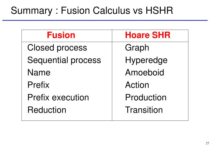 Summary : Fusion Calculus vs HSHR