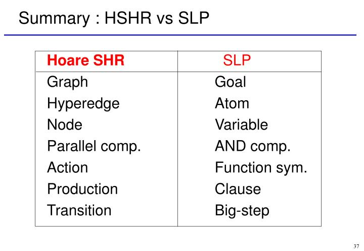 Summary : HSHR vs SLP