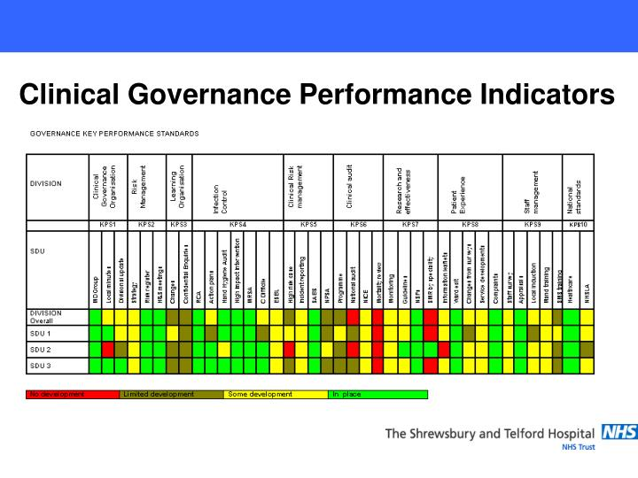 Clinical Governance Performance Indicators