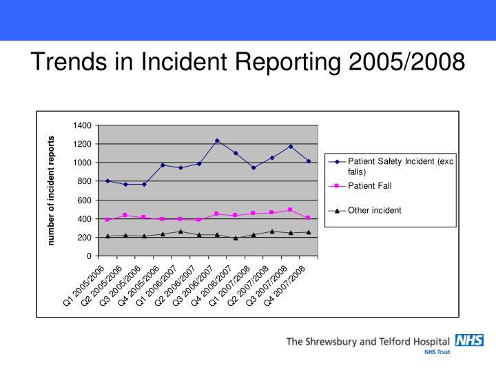 Trends in Incident Reporting 2005/2008