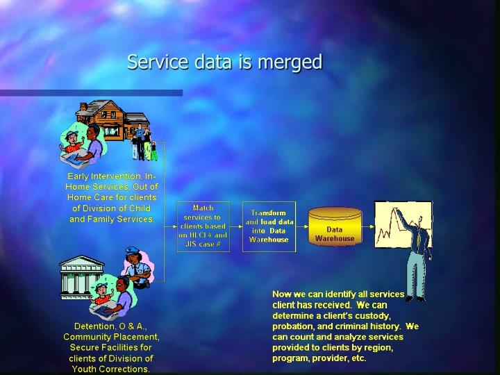 Service data is merged
