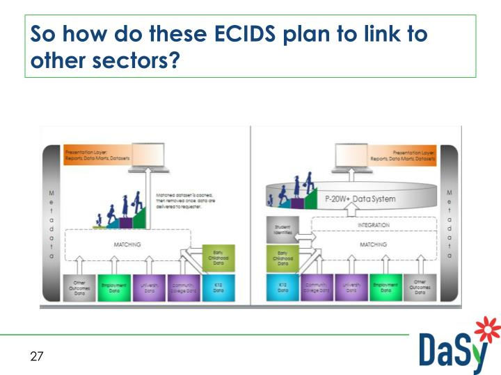 So how do these ECIDS plan to link to other sectors?