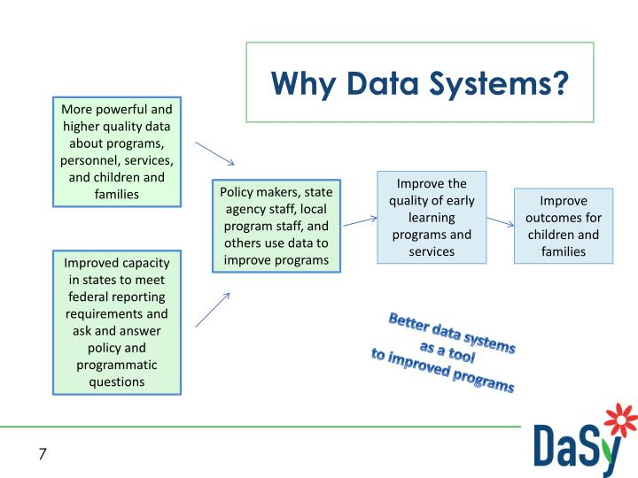 Why Data Systems?