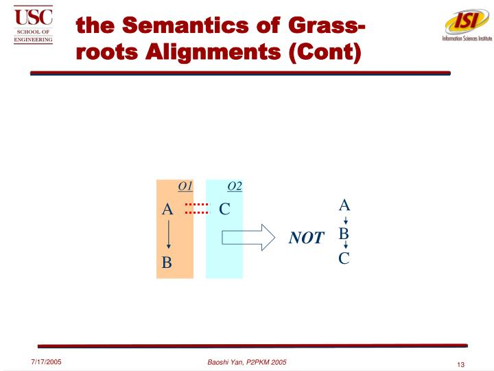 the Semantics of Grass-roots Alignments (Cont)