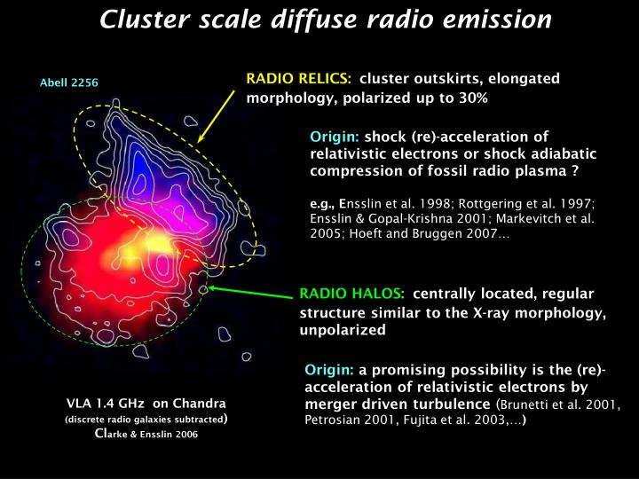 Cluster scale diffuse radio emission
