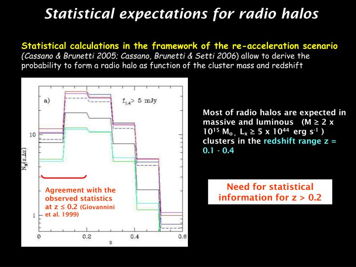 Statistical expectations for radio halos