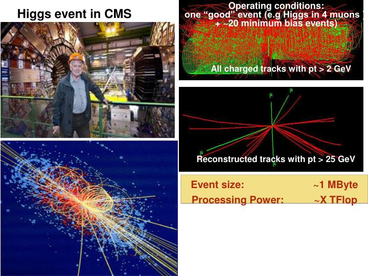 Higgs event in CMS