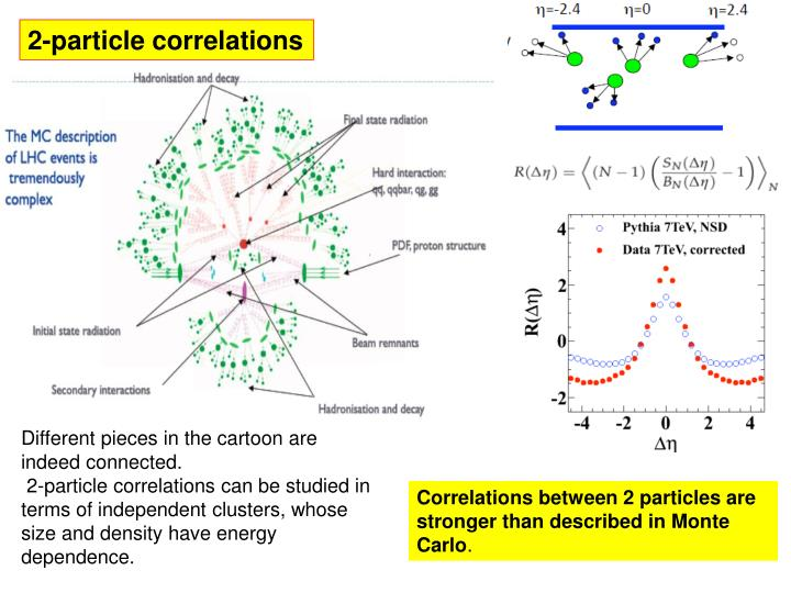 2-particle correlations