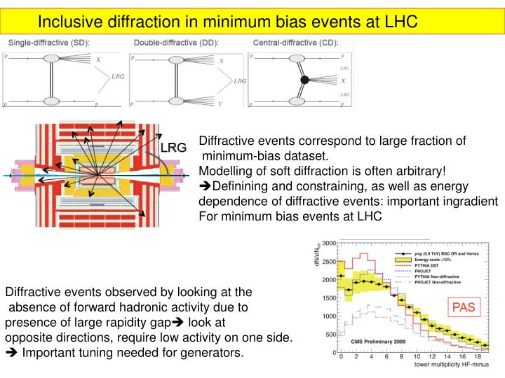 Inclusive diffraction in minimum bias events at LHC