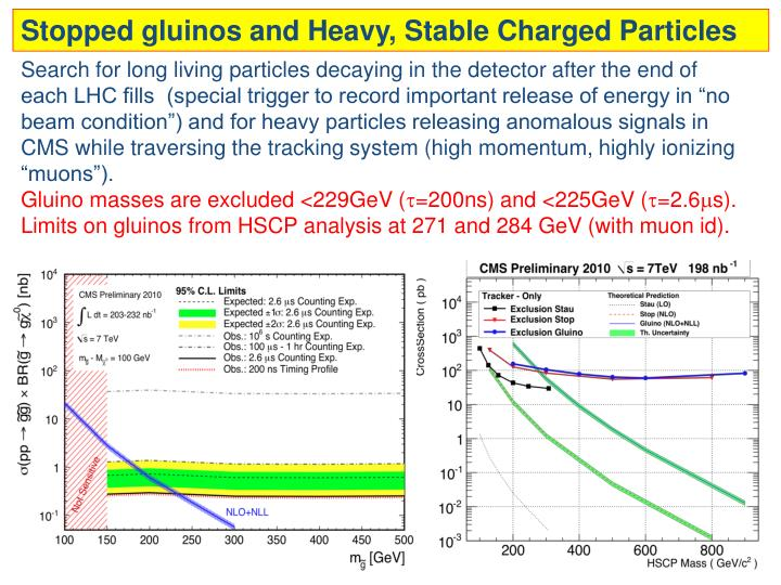 Stopped gluinos and Heavy, Stable Charged Particles