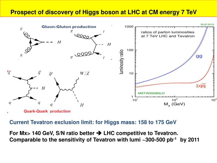 Prospect of discovery of Higgs boson at LHC at CM energy 7 TeV