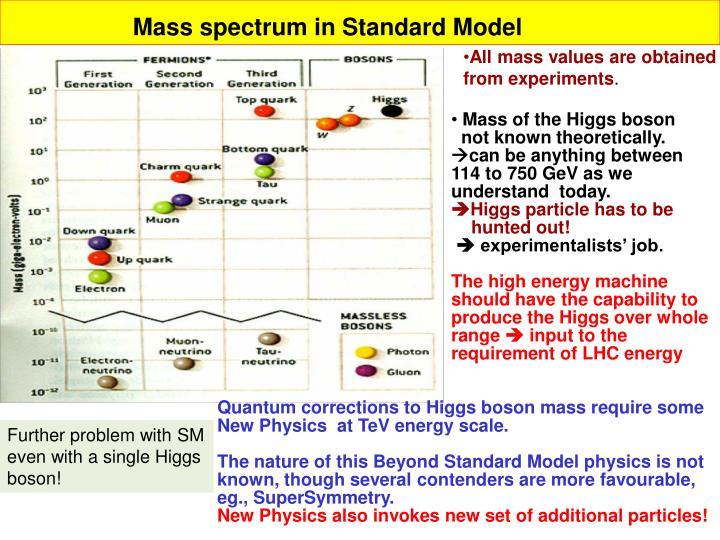 Mass spectrum in Standard Model