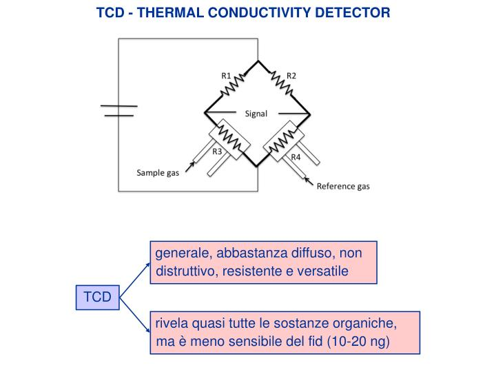 TCD - THERMAL CONDUCTIVITY DETECTOR