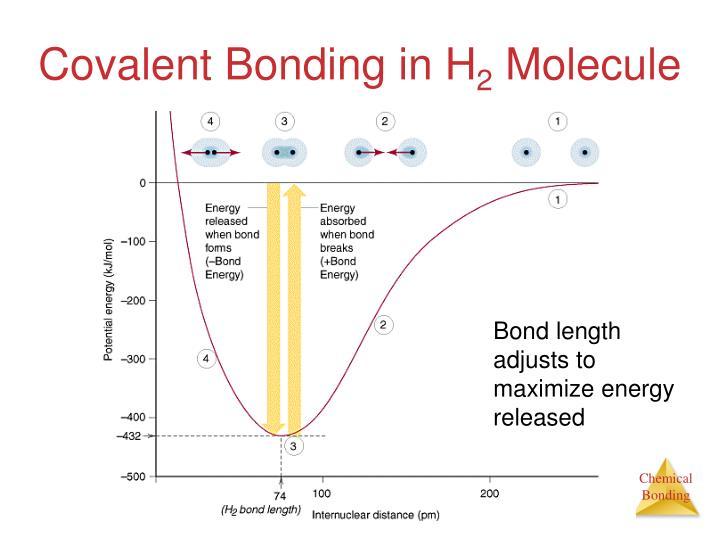 Covalent Bonding in H