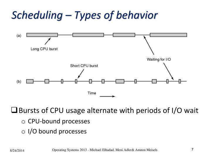 Scheduling – Types of behavior