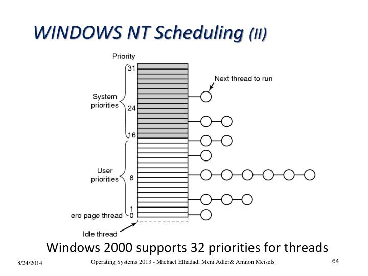 WINDOWS NT Scheduling