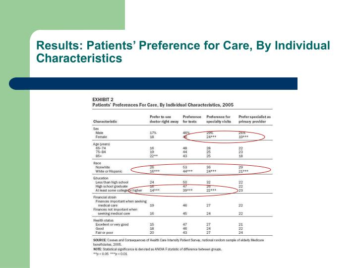 Results: Patients' Preference for Care, By Individual Characteristics