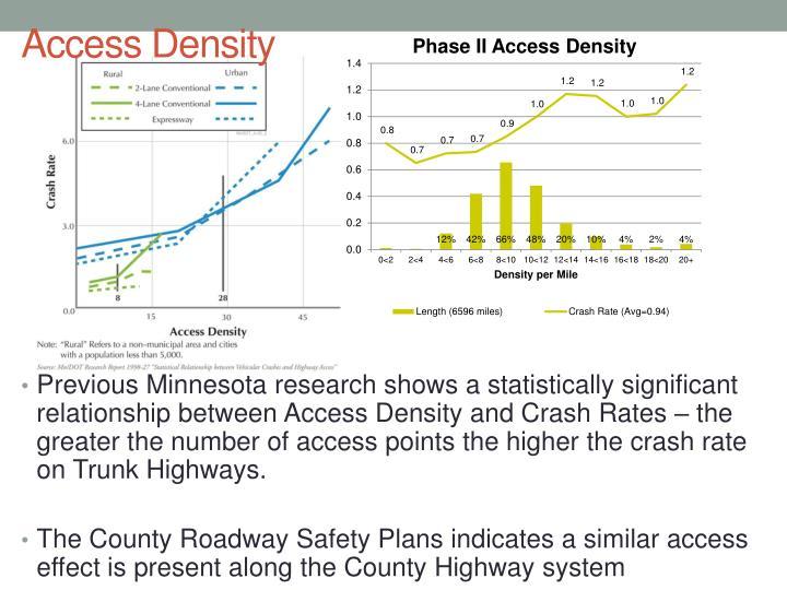 Access Density
