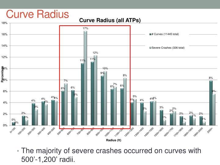 Curve Radius