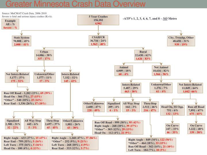 Source: MnCMAT Crash Data, 2006-2010