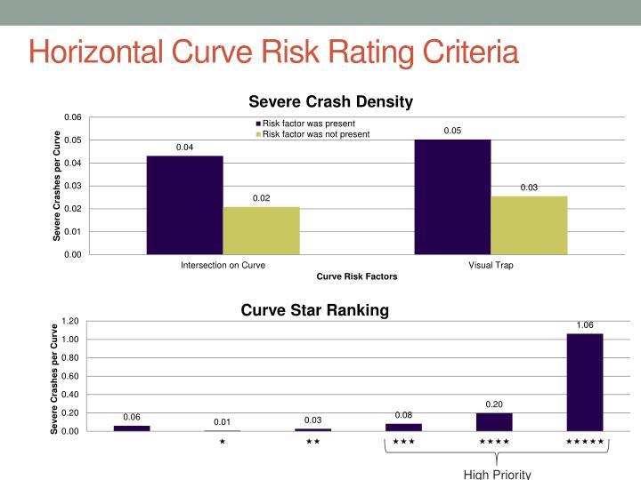 Horizontal Curve Risk Rating Criteria