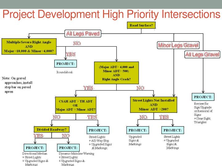 Project Development High Priority Intersections
