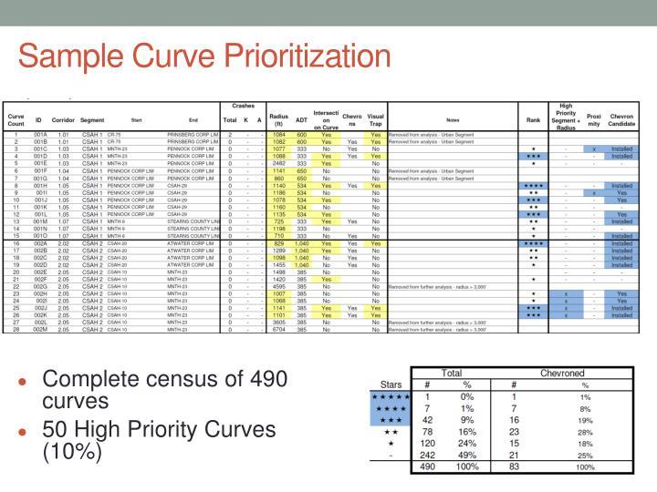 Sample Curve Prioritization