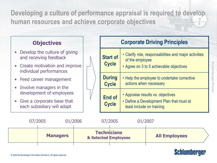 Developing a culture of performance appraisal is required to develop human resources and achieve corporate objectives