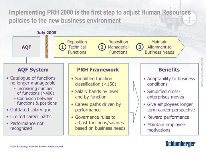 Implementing PRH 2000 is the first step to adjust Human Resources policies to the new business environment