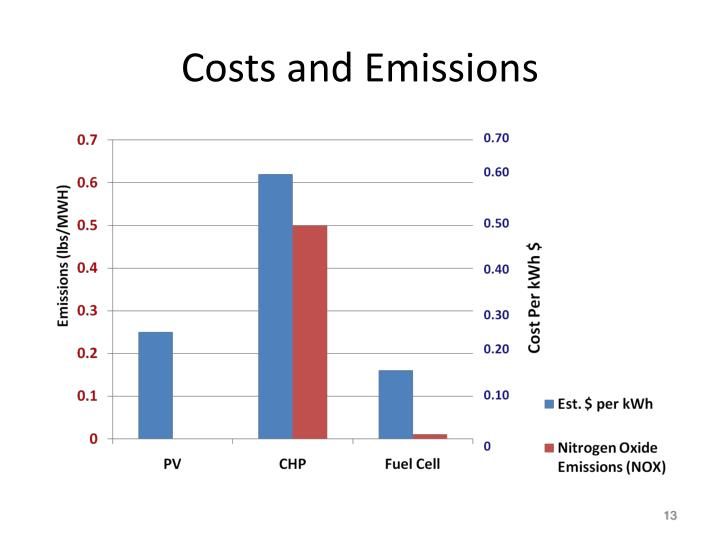 Costs and Emissions