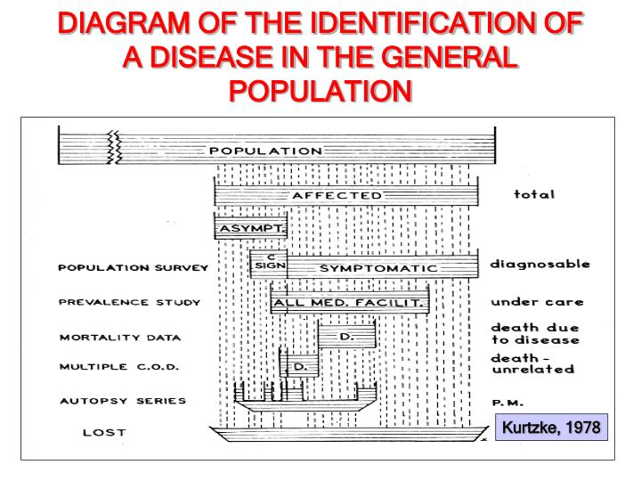 DIAGRAM OF THE IDENTIFICATION OF A DISEASE IN THE GENERAL POPULATION