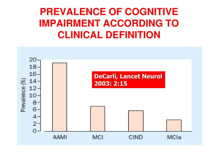 PREVALENCE OF COGNITIVE IMPAIRMENT ACCORDING TO CLINICAL DEFINITION