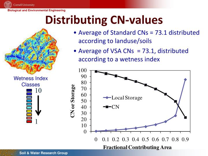 Distributing CN-values