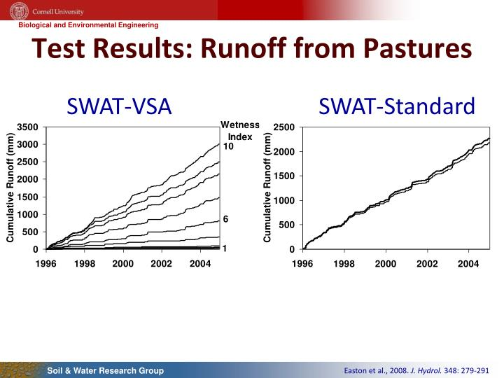 Test Results: Runoff from Pastures