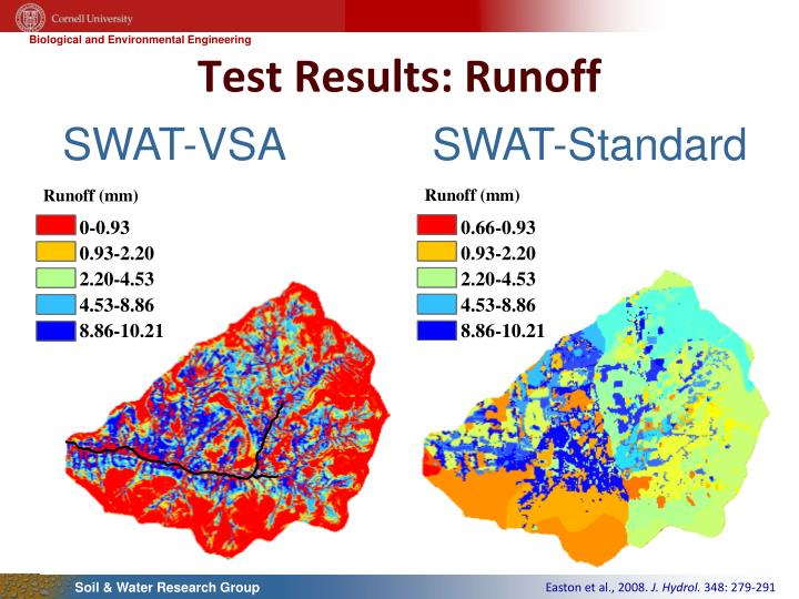 Test Results: Runoff