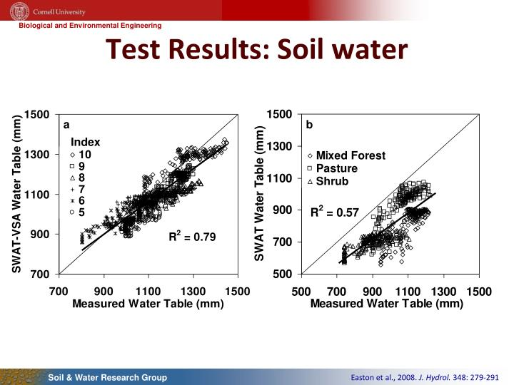 Test Results: Soil water