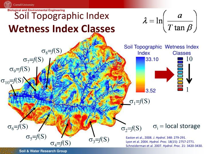 Soil Topographic Index