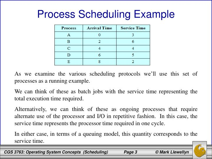 Process Scheduling Example