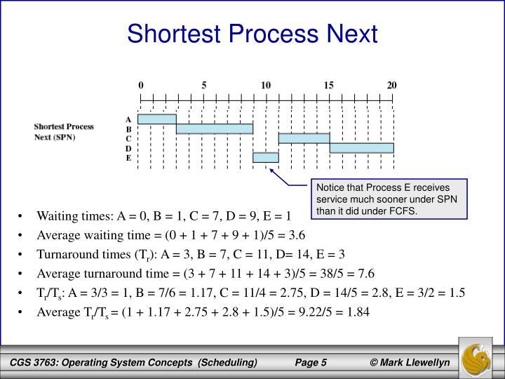 Shortest Process Next