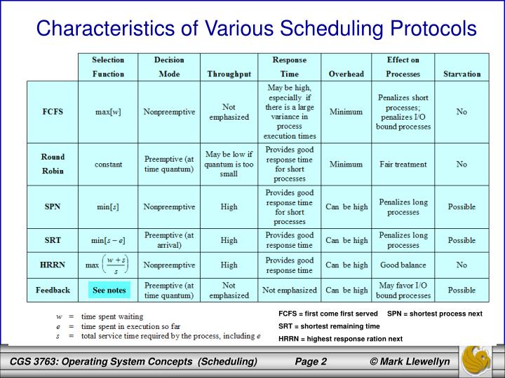 Characteristics of Various Scheduling Protocols