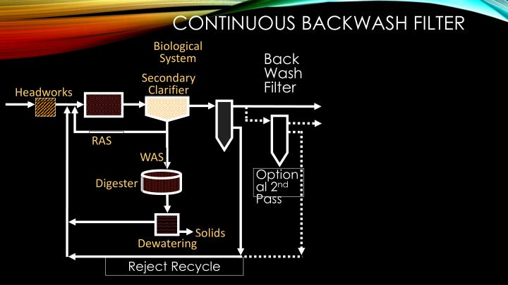 Continuous Backwash Filter